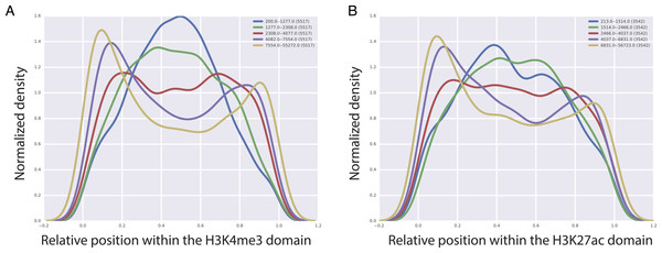 Localization of CTCF interactions over H3K4me3 (A) and H3K27ac (B) domains.