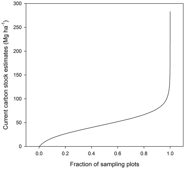Quantile plot of the current carbon stock estimates in the aboveground live biomass of forest sample plots.