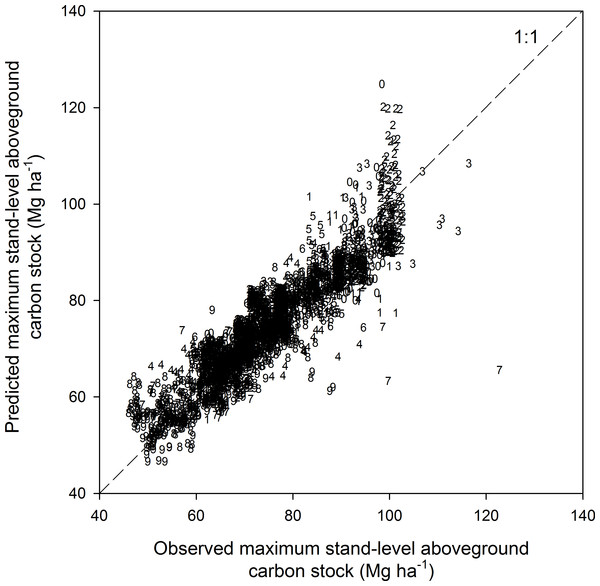Observed vs. predicted maximum stand-level aboveground carbon stock of forest ecosystems (N = 2,775).