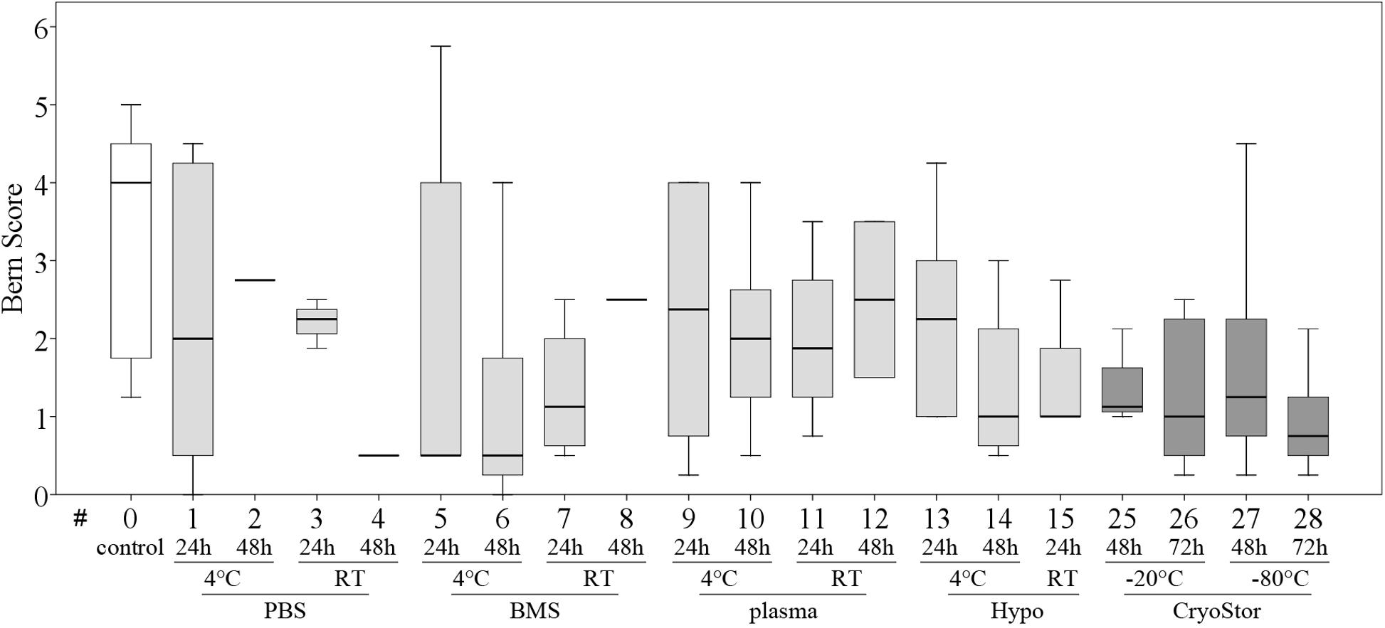 Evaluation of transport conditions for autologous bone marrow