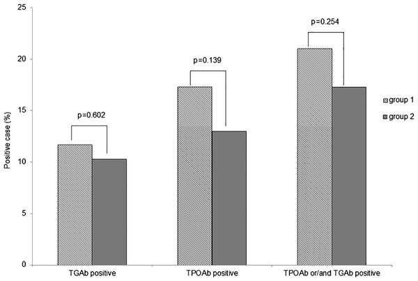 Prevalence of thyroid ATAs in groups 1 and 2.