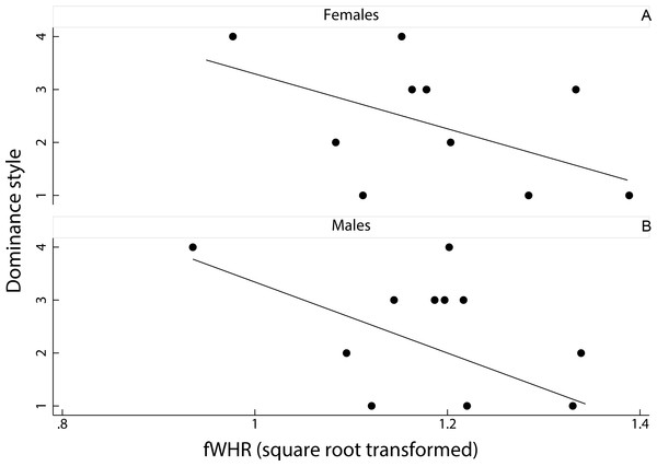 Relationship between female dominance style and fWHR (data averaged per species).