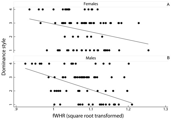 Relationship between female dominance style and fWHR (data points represent each image in the dataset).