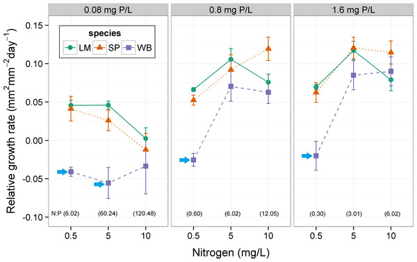 Effect of nitrogen and phosphorus on relative growth rate (RGR) of three species of floating plants at 30 °C.