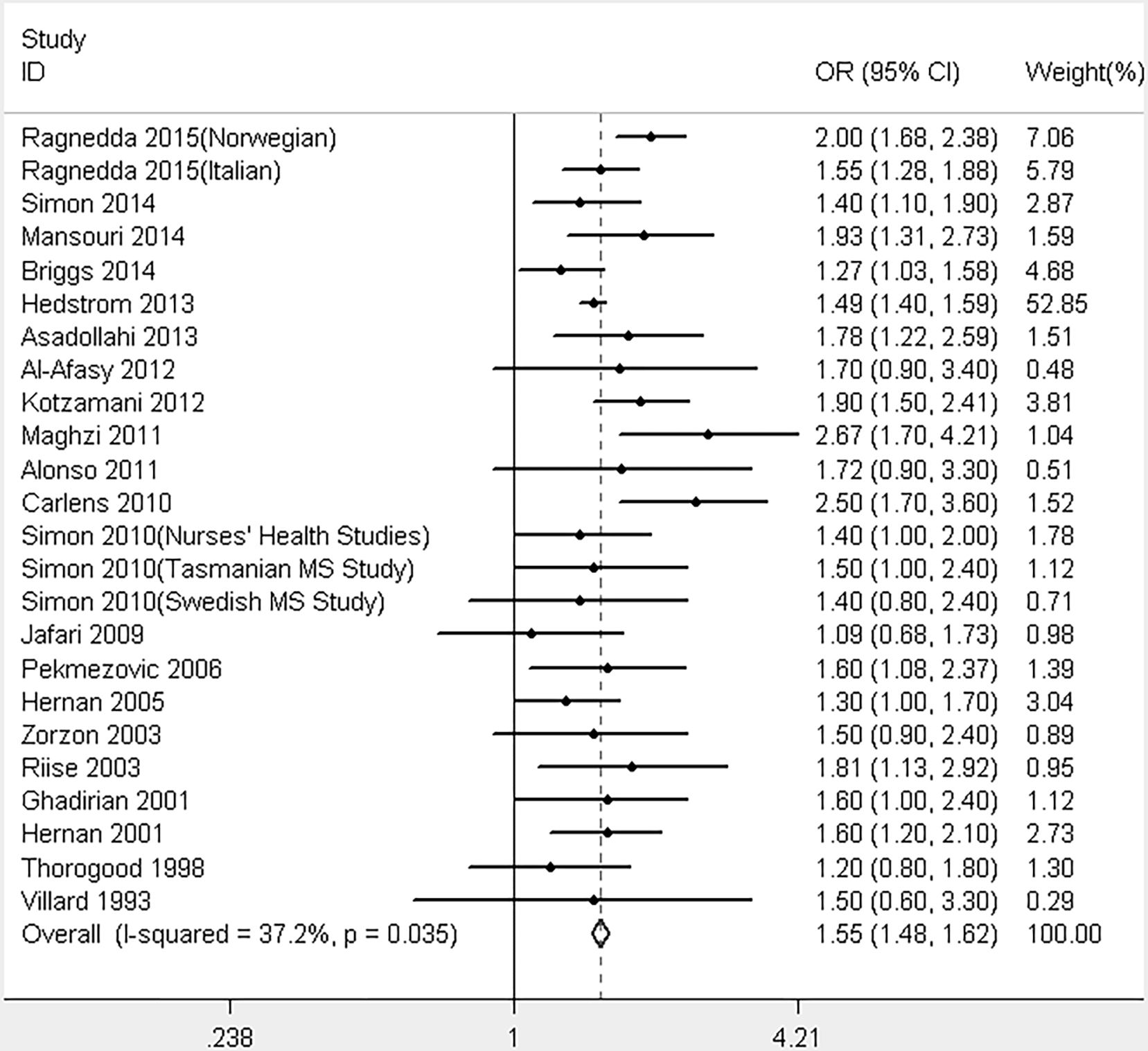 The risk of smoking on multiple sclerosis: a meta-analysis based on