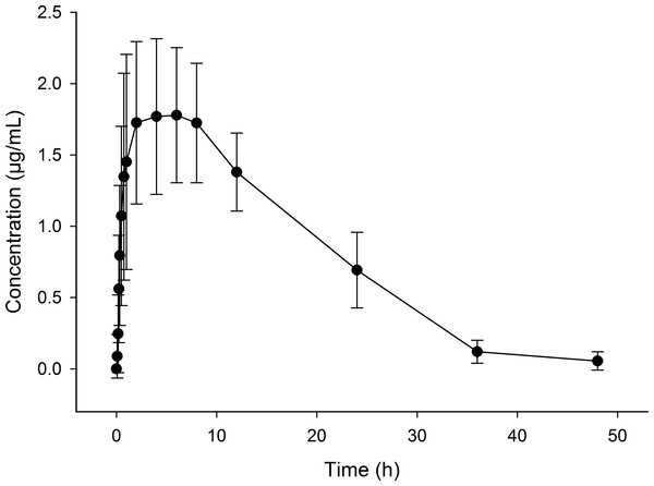 Flunixin in plasma concentration time curve (means ± S.D.) of eight sheep over a 48 h period following administration of flunixin (4.0 mg/kg) through pelleted feed.