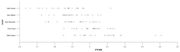 A scatterplot illustrating the within-person variability in FWHR for each actor.