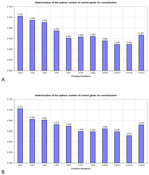 Pairwise variations generated by geNorm algorithm: (A) 60 samples; (B) 30 samples.