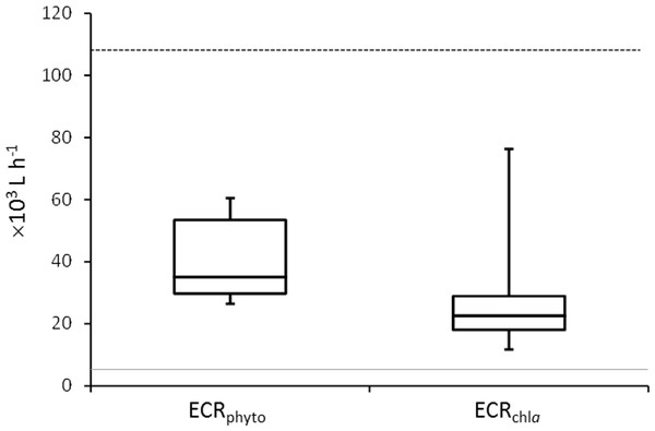 Mussel Effective Clearance Rates (ECR) based on phytoplankton abundance (ECRphyto) decrease and chlorophyll a concentration (ECRchla).