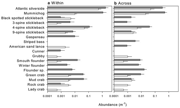 Mean abundance (+SE) of species identified by beach seines (dark grey) and visual surveys (white) in nearshore habitats (A) within one estuary, Cocagne Bay (n = 5) and (B) across estuaries (n = 5).
