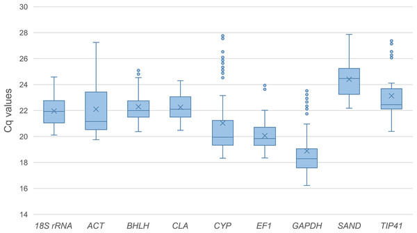 Quantification cycle (Cq) values of the nine candidate reference genes across all the experimental samples.