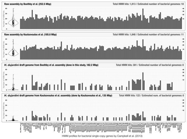 Occurrence of the 139 bacterial single-copy genes reported by Campbell et al. (2013) across scaffold collections.