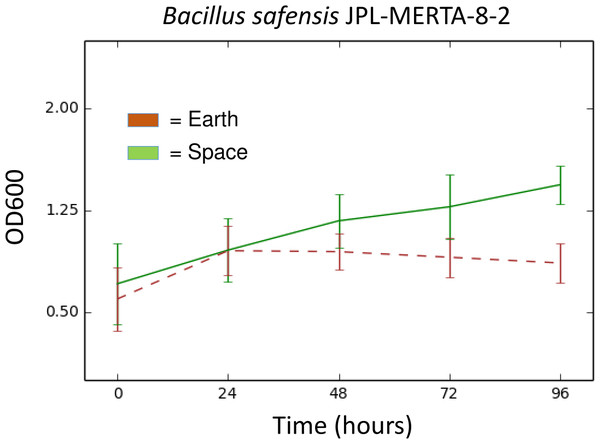 Growth (OD600) over time of Bacillus safensis JPL-MERTA-8-2 in space (green) and on Earth (brown).
