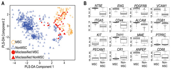 Evaluation of Common MSC markers as transcriptional classifiers.