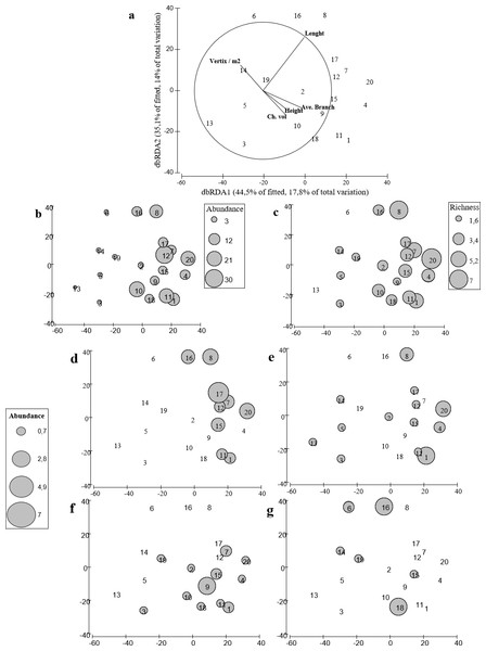 distLM for fish assemblages vs. coral variables.
