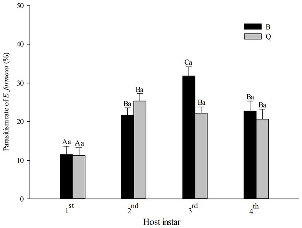 Parasitism rate of Encarsia formosa as affected by host biotype (Bemisia tabaci biotype Q or B) and instar (1st, 2nd, 3rd, or 4th).