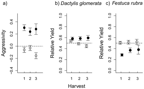 The effect of aboveground (AG) herbivory on competition was still seen after removal of AG herbivores at the first harvest.