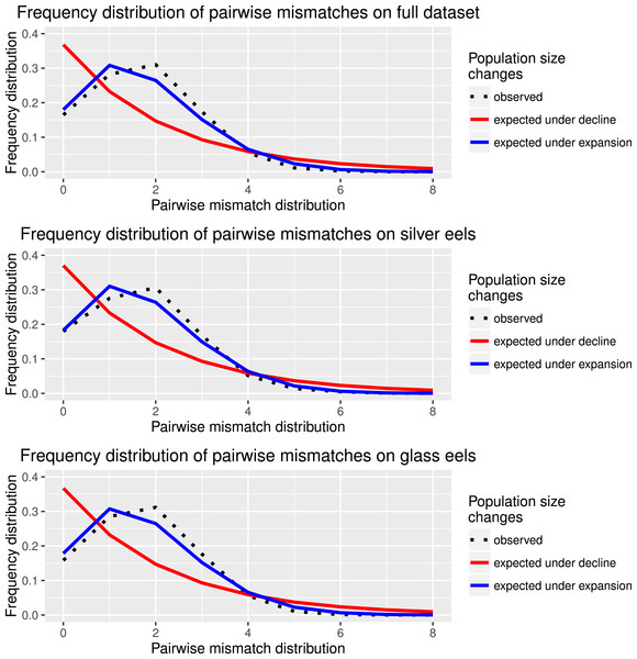 Species and cohort-based demography accessed with neutral evolving markers.