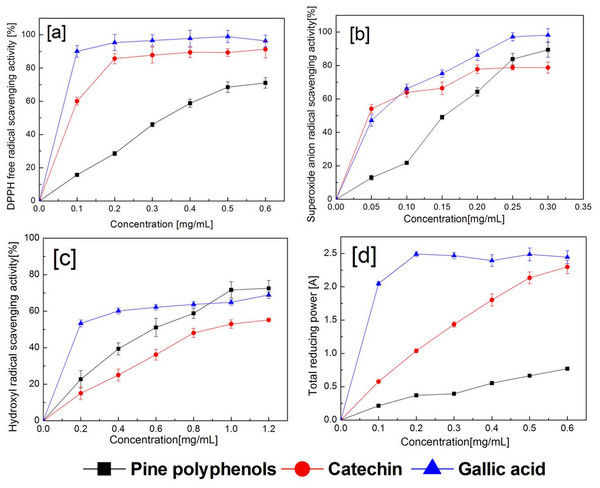 Antioxidant activities of PPs from Pinus koraiensis.