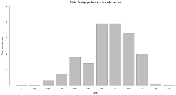 Histogram of raw Painted Bunting specimen counts in Central America.