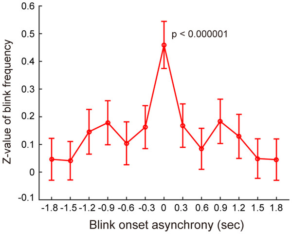 Distributions of eyeblink onset asynchrony across participants.