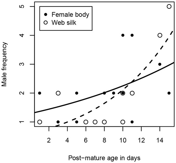 Number of male visitors depending on female post-mature age.