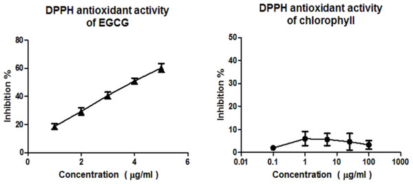dpph method Α, α-diphenyl-β-picrylhydrazyl (dpph) free radical scavenging method offers the first approach for evaluating the antioxidant potential of a compound, an extract or other biological sources.