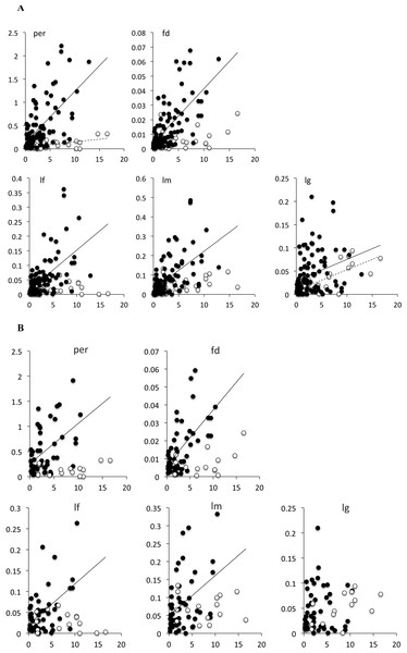 Bivariate plot of the branch length with the measure of phenotypic change for (A) all branches in the tree, and (B) terminal branches only.