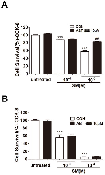 Effect of PARP inhibitors on cell survival in SM-treated HaCaT cells.