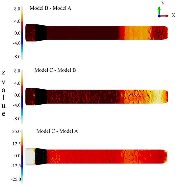 Probabilistic FEA simulation.