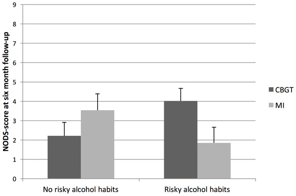 Marginal means and standard errors for interaction effects between treatment and alcohol habits.