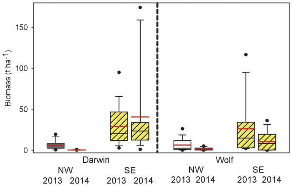 Comparisons of total fish biomass by island, orientation, and year.
