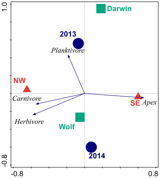 Bi-plot of results of redundancy analysis of fish trophic biomass with location, wave exposure, and year.