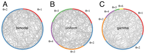 Threshold distributions in random networks.