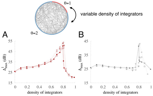 Robustness of optimization in a network with 20% inhibitory units.