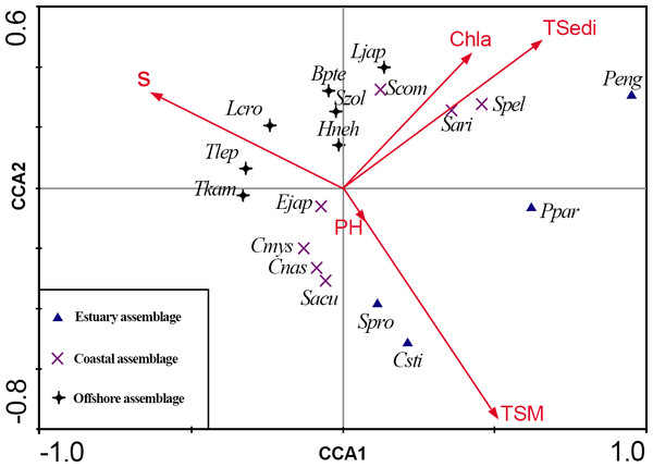CCA biplot of ichthyoplankton species in the Yangtze Estuary in the autumns.