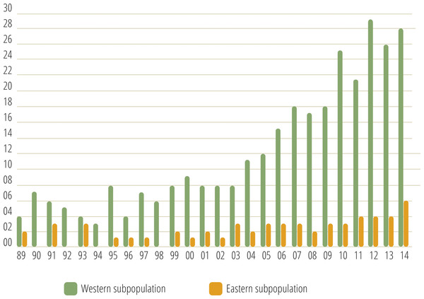 Number of females with COY recorded in the western and eastern brown bear subpopulations of the Cantabrian Mountains from 1989–2014.