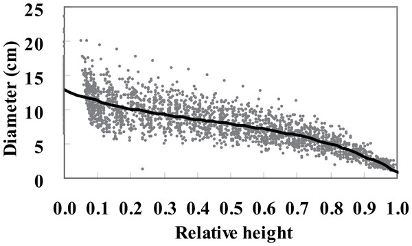 Tree diameter plotted against relative height with a cubic spline smoothing curve.