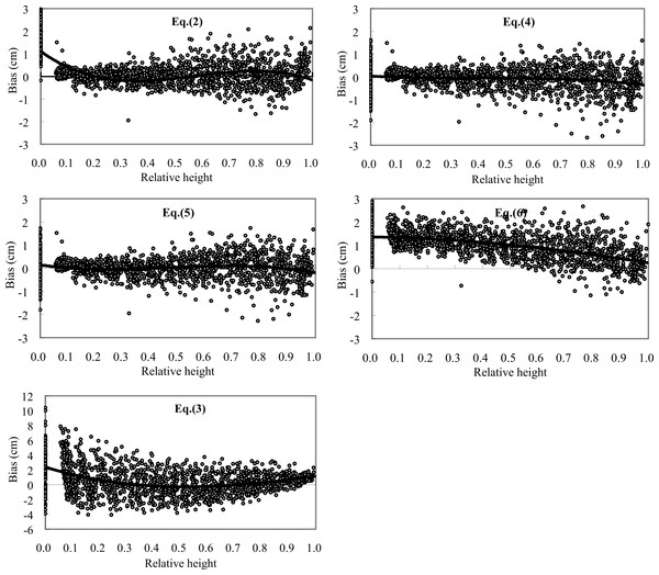Bias of taper prediction at relative height for Eqs. (2)–(6) using validation data sets.