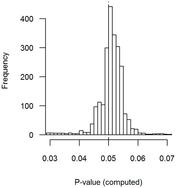 Distribution of recalculated p-values where the p-value is reported as p = .05.