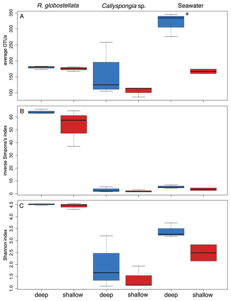 Alpha diversity comparisons between habitats.