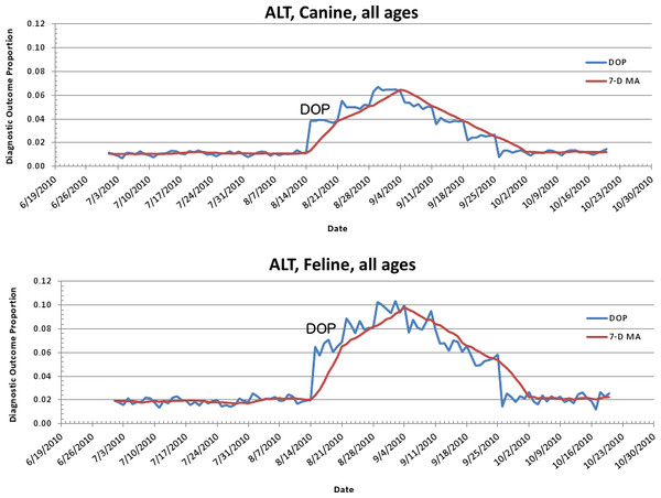 Simulated canine aflatoxicosis outbreak using elevated ALT as the syndrome over time.