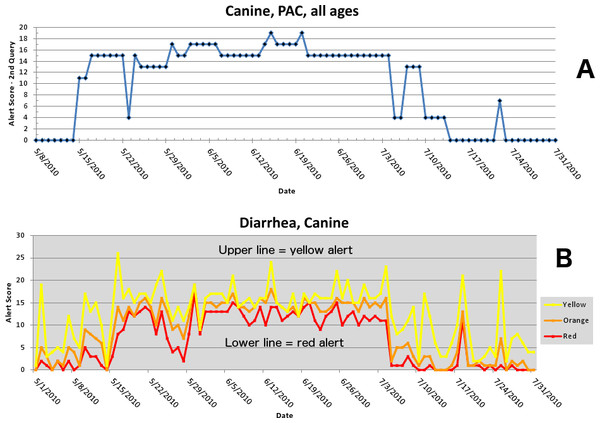 Simulated canine infectious agent outbreak in California.