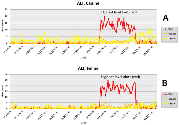 Simulated aflotoxicosis outbreak using alanine aminotransferase (ALT) as syndrome.