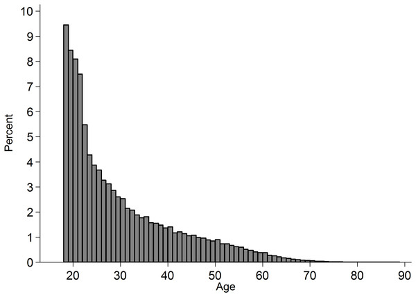 Histogram of age of participants in the subset of analysed cases.