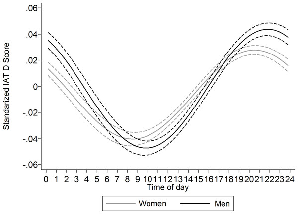 Comparison of the cosinor functions (±95% CI) for women and men.