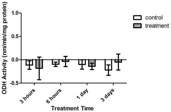 Octopine dehydrogenase (ODH) activity (nmols/min/mg prot) versus treatment time and type (3, 6 h and 1, 3 days).
