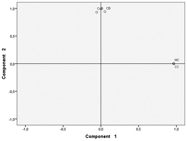 Principal component analysis of beers' microbiota.
