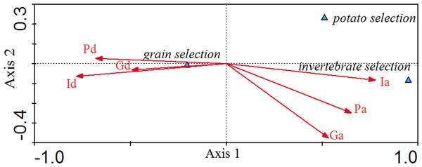 Canonical Correlation Analysis (CCA) showing the relationship between environmental variables and selection for grain, potato, and invertebrates.
