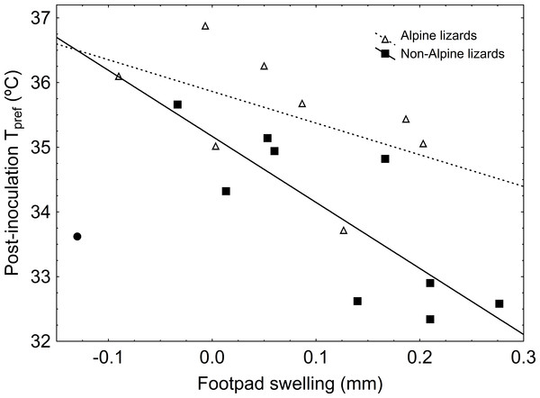 Correlations between sole-pad swelling and post-inoculation                                             ${T}_{\mathrm{pref}}$                                                                                                          T                                                                                       pref                                                                                               in alpine and non-alpine LPS-inoculated lizards.